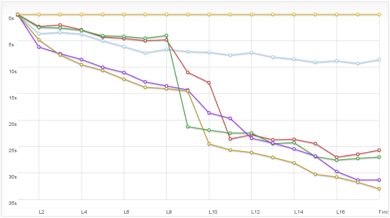 Simresults race graph
