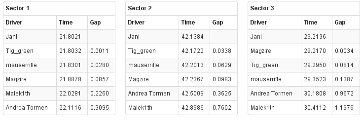 Simresults sectors